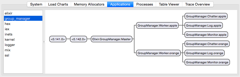 group_manager supervision tree